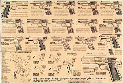 Heritage Gun Books - M1911/M1911A1 Pistol Cycle of Operation Chart